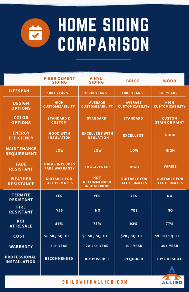 Chart for siding comparisons including fiber cement